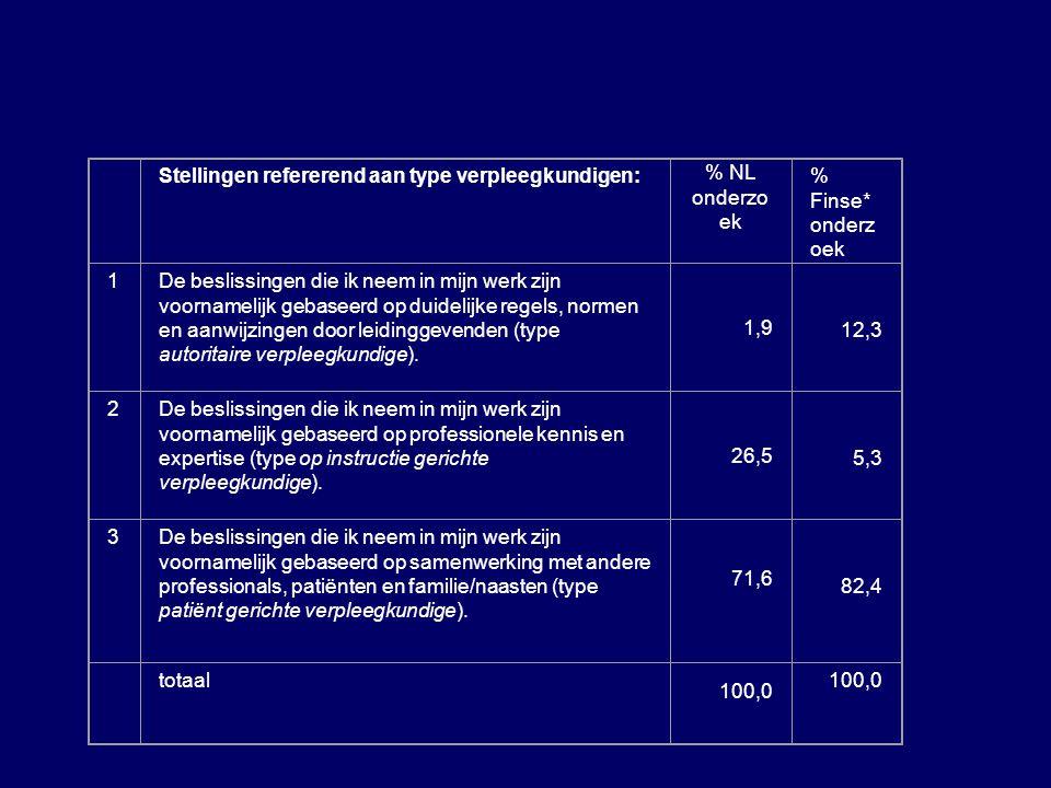 Stellingen refererend aan type verpleegkundigen: % NL onderzoek