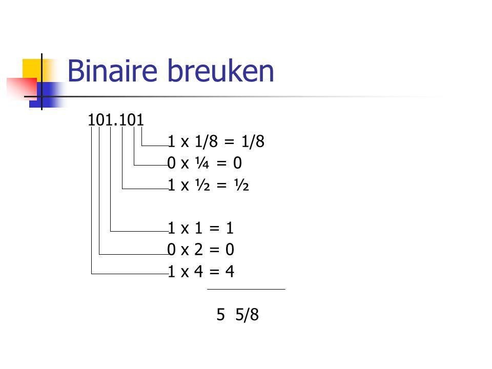 Binaire breuken 101.101 1 x 1/8 = 1/8 0 x ¼ = 0 1 x ½ = ½ 1 x 1 = 1