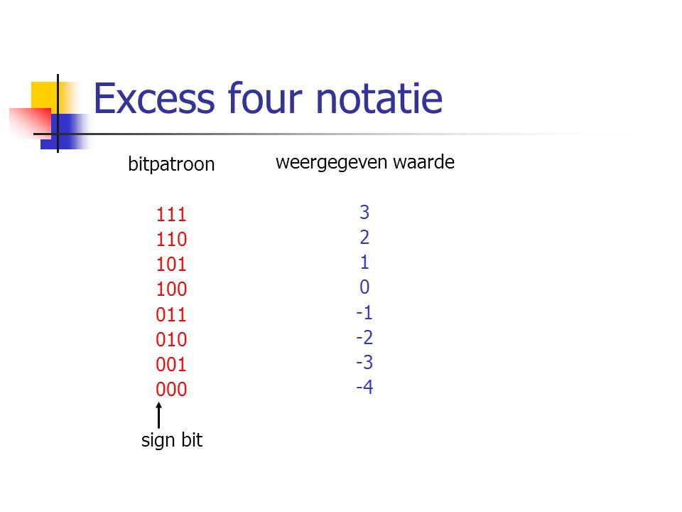 Excess four notatie bitpatroon weergegeven waarde 111 3 110 2 101 1
