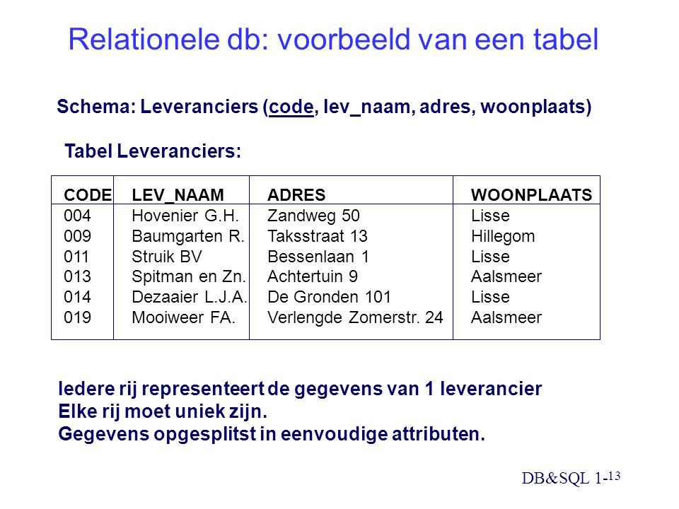 Relationele db: voorbeeld van een tabel