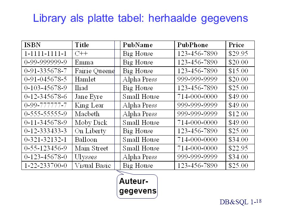 Library als platte tabel: herhaalde gegevens