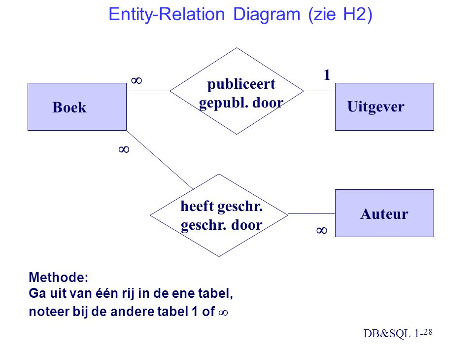 Entity-Relation Diagram (zie H2)