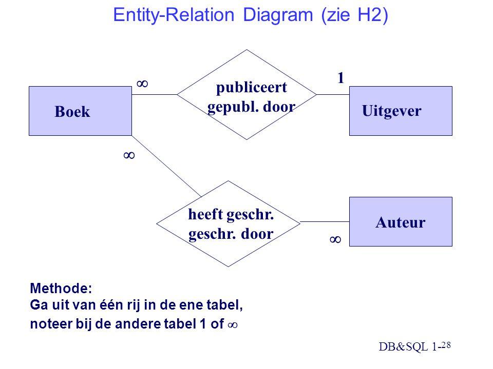 Entity-Relation Diagram (zie H2)