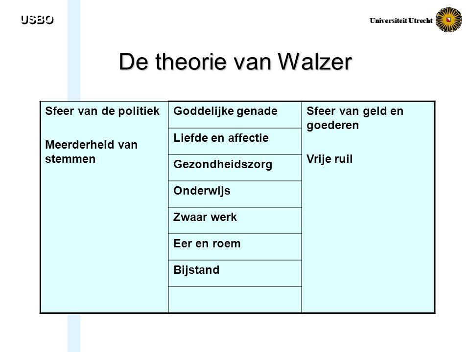 De theorie van Walzer USBO Sfeer van de politiek