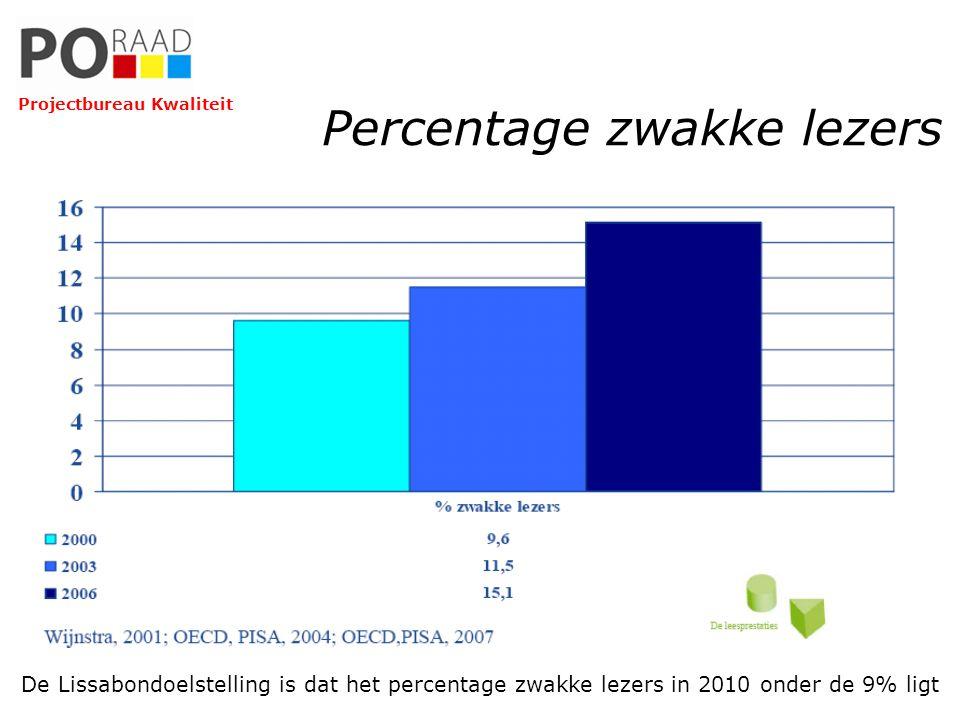 Percentage zwakke lezers