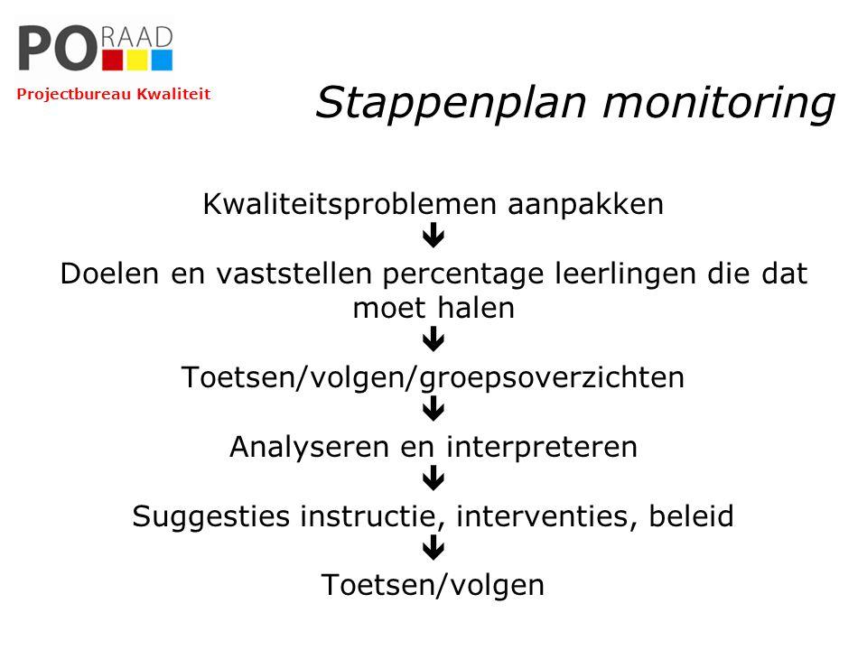 Stappenplan monitoring