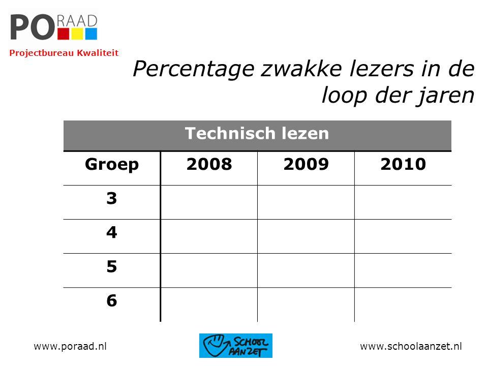 Percentage zwakke lezers in de loop der jaren