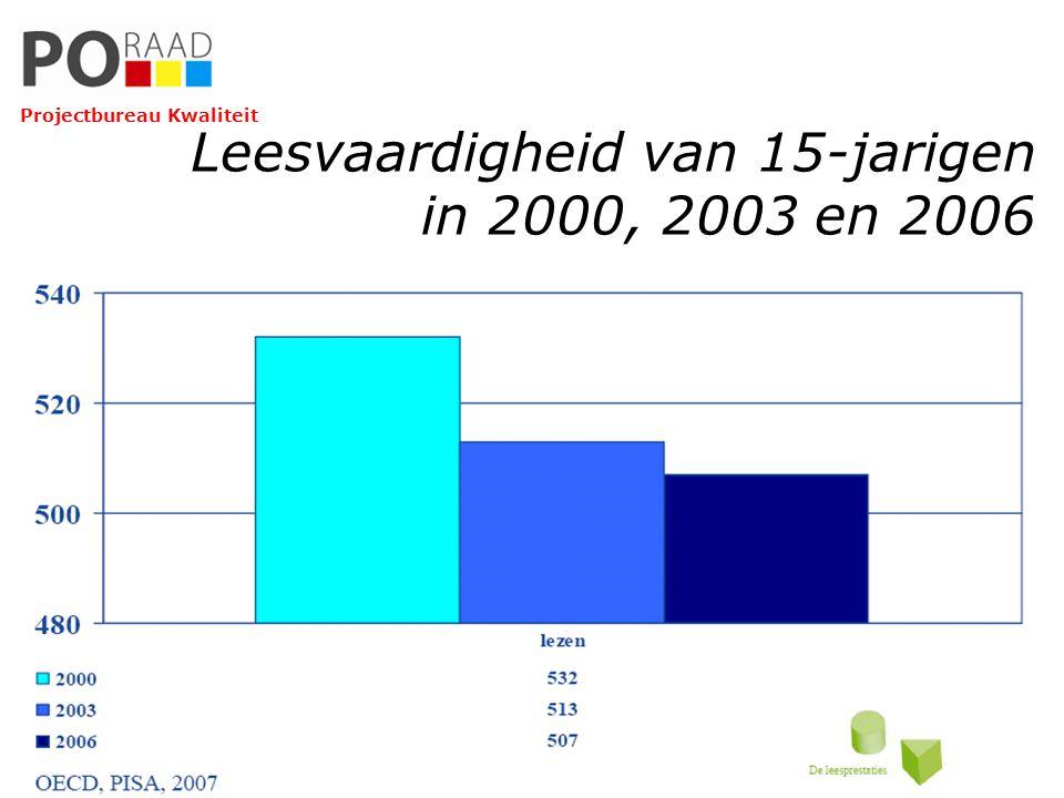 Leesvaardigheid van 15-jarigen in 2000, 2003 en 2006