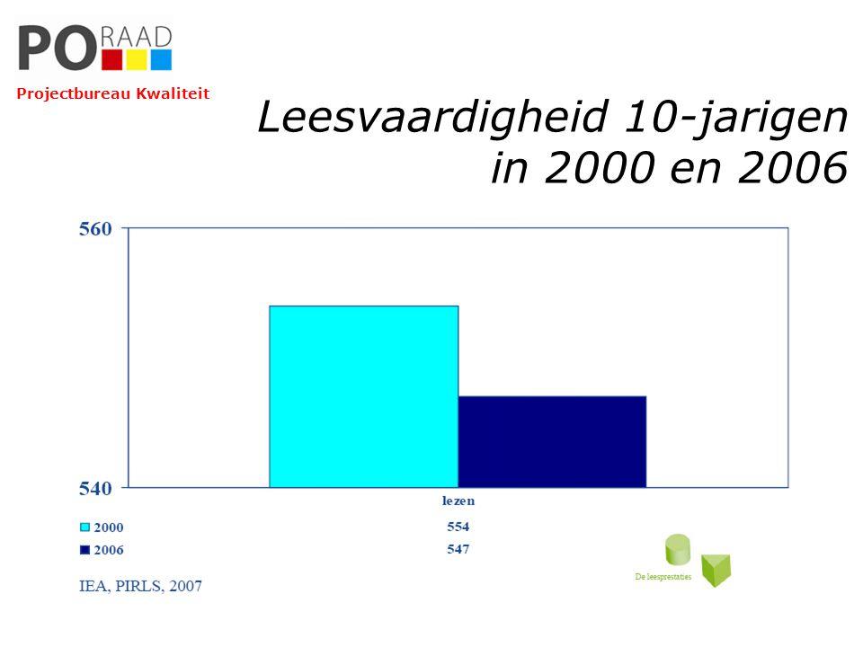 Leesvaardigheid 10-jarigen in 2000 en 2006