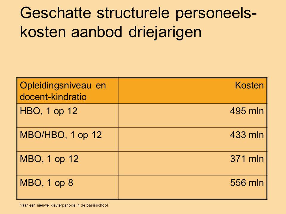 Geschatte structurele personeels-kosten aanbod driejarigen