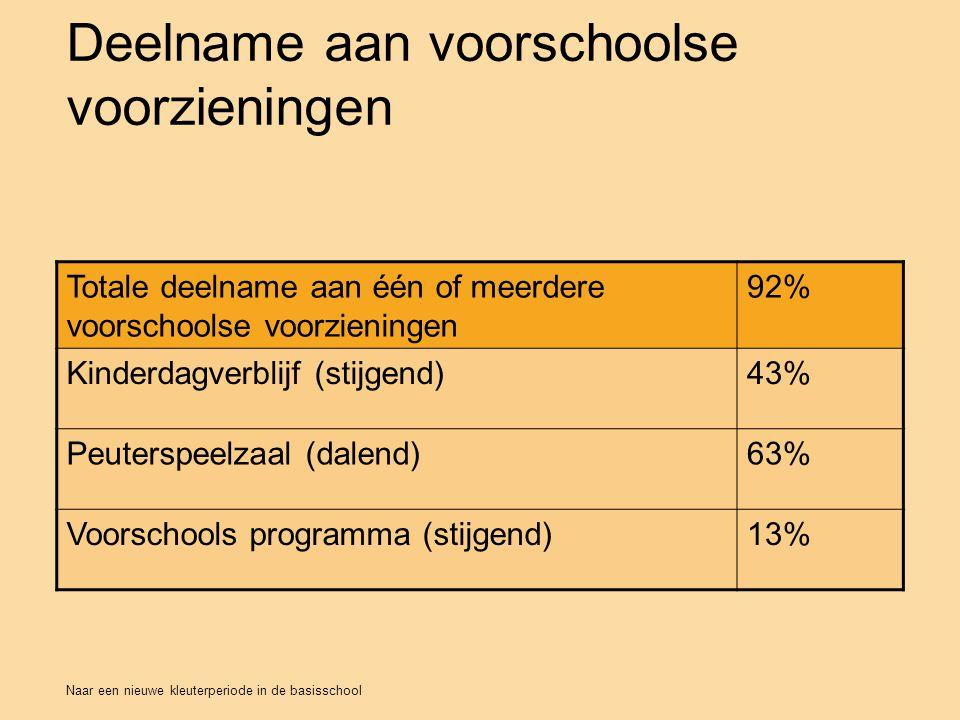 Deelname aan voorschoolse voorzieningen