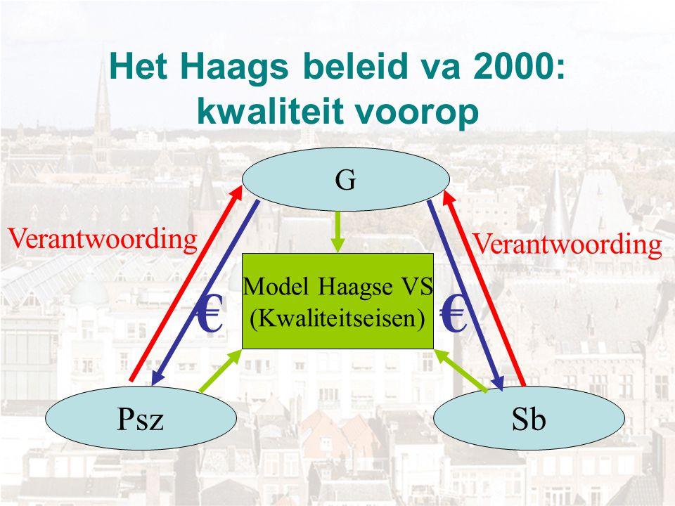 Het Haags beleid va 2000: kwaliteit voorop