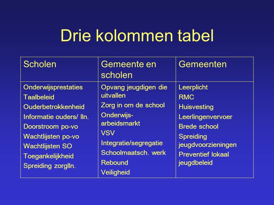 Drie kolommen tabel Scholen Gemeente en scholen Gemeenten