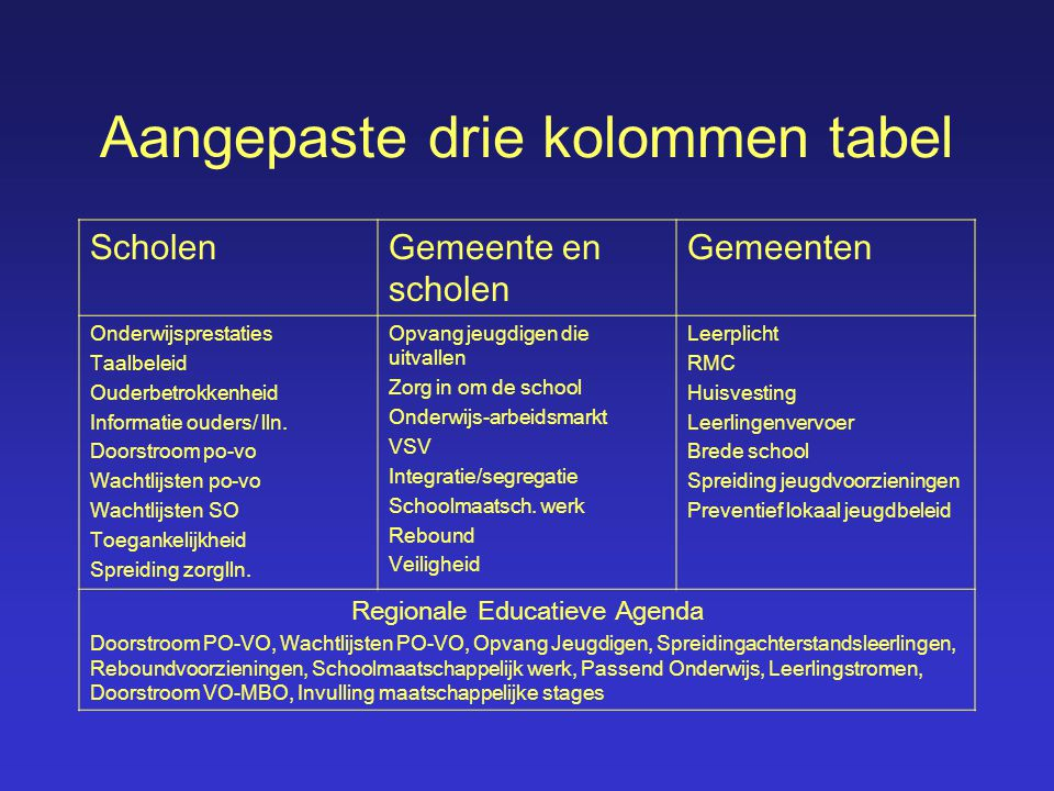 Aangepaste drie kolommen tabel