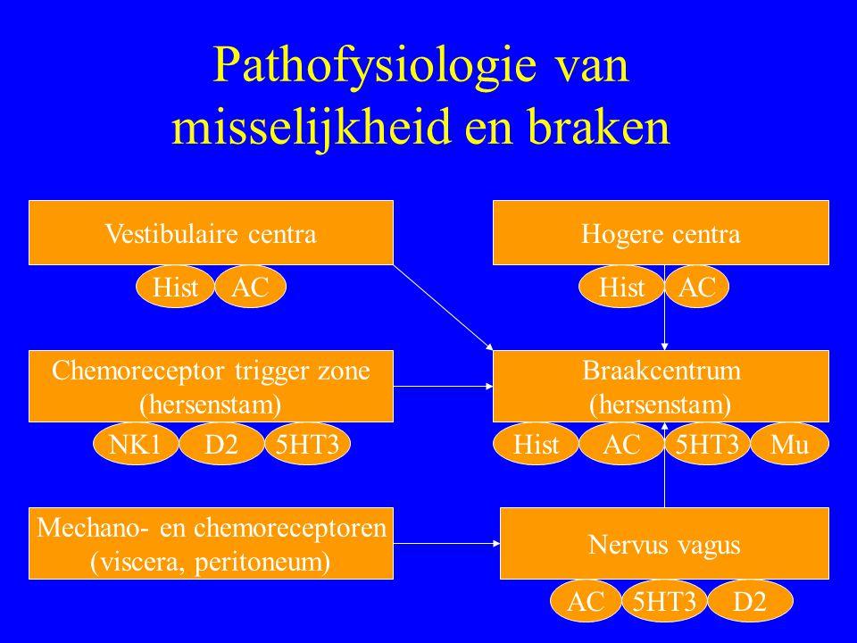 Pathofysiologie van misselijkheid en braken