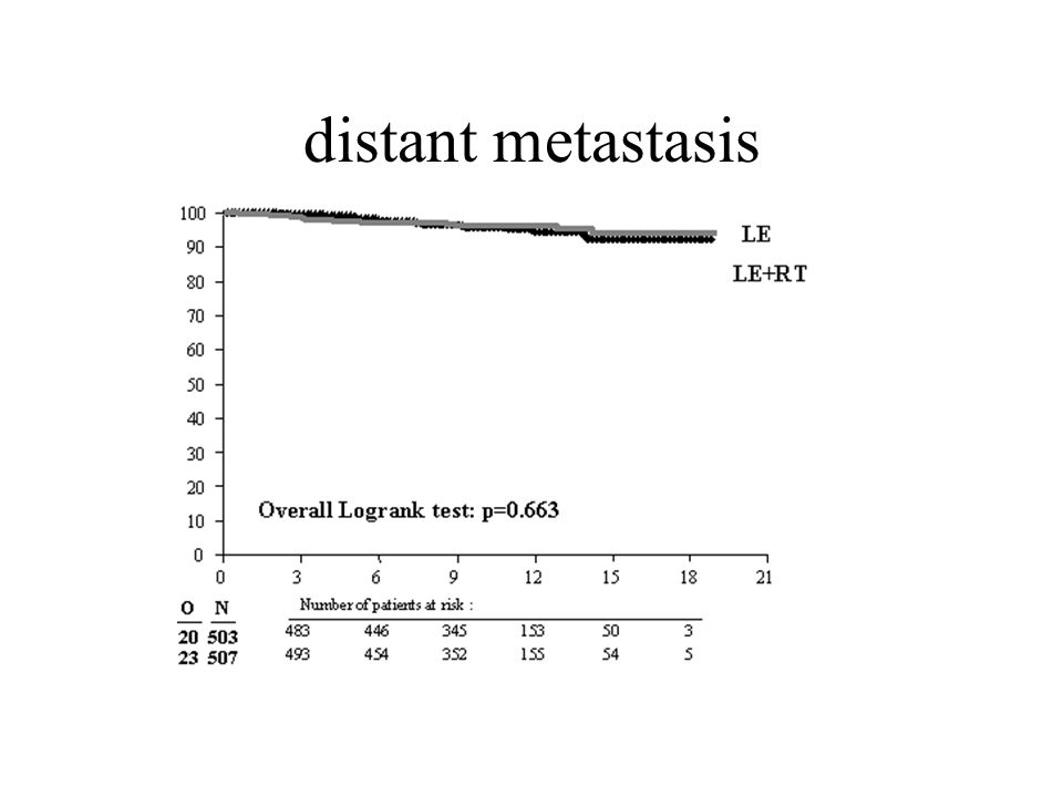 distant metastasis