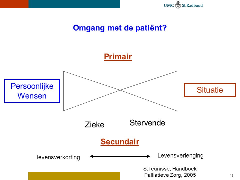 Palliatieve Zorg en de medicus / zorgverlener:
