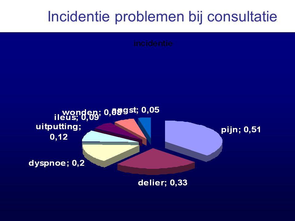 Incidentie problemen bij consultatie