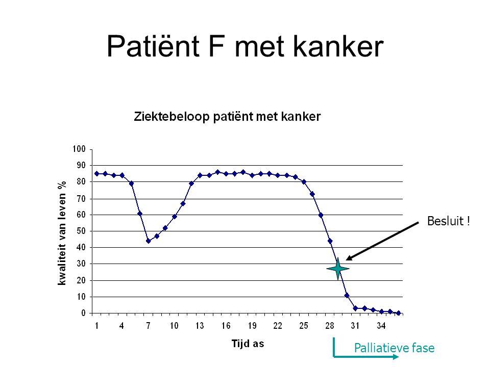 Patiënt F met kanker Besluit ! Palliatieve fase