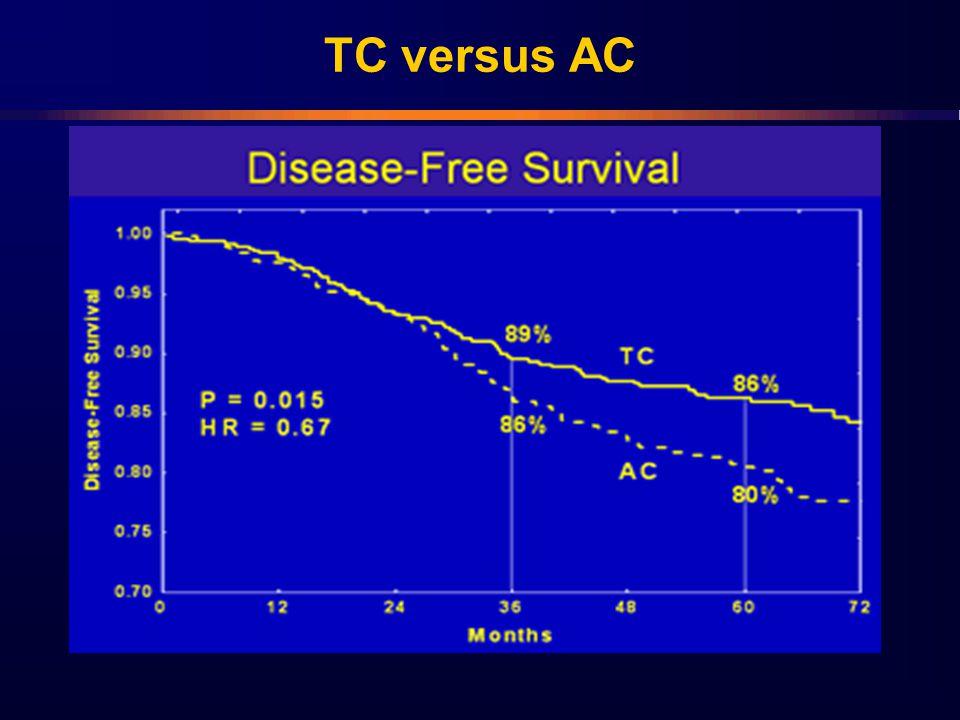 TC versus AC
