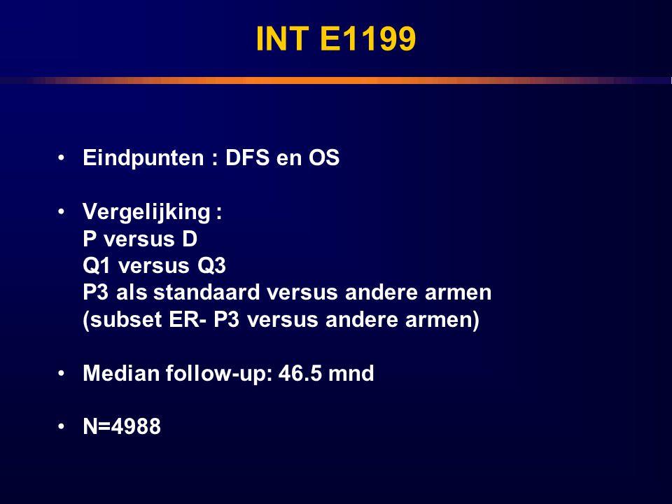 INT E1199 Eindpunten : DFS en OS Vergelijking : P versus D