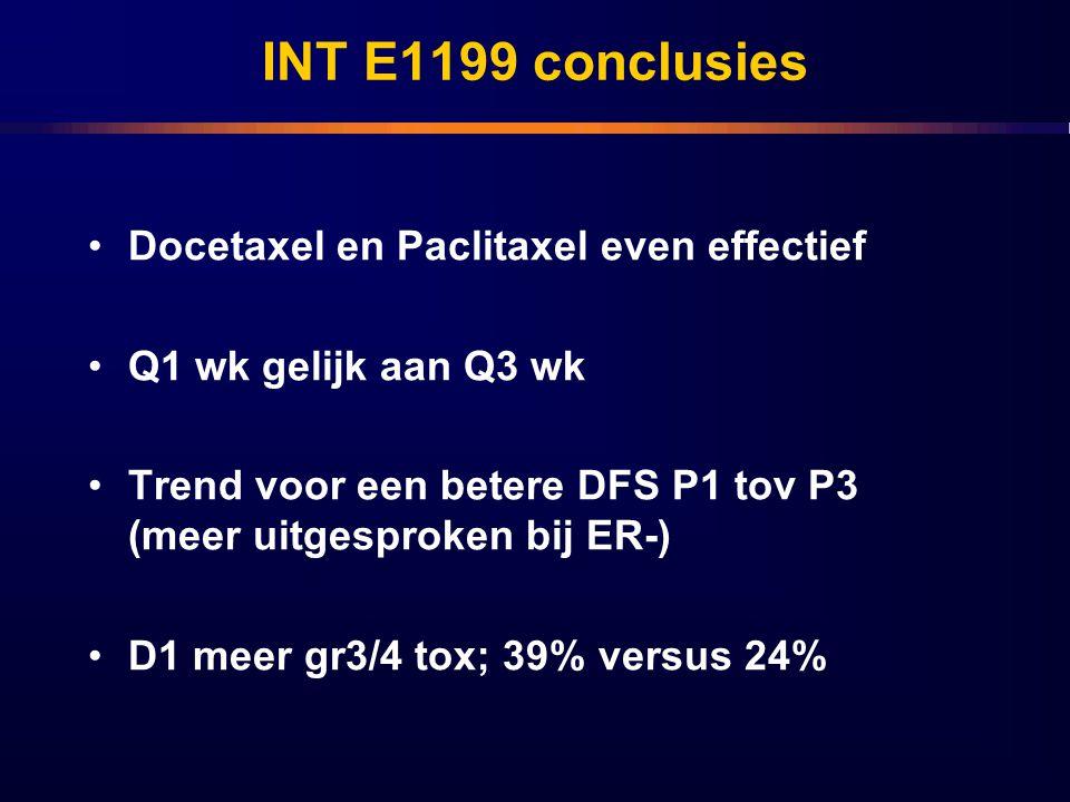 INT E1199 conclusies Docetaxel en Paclitaxel even effectief