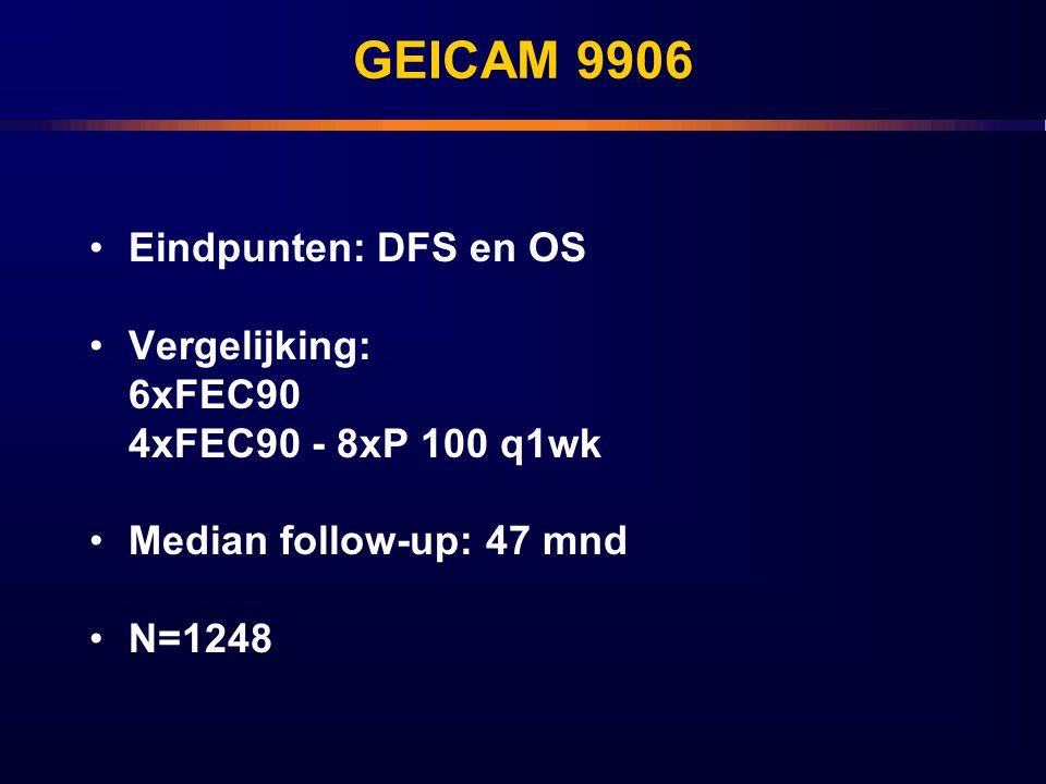 GEICAM 9906 Eindpunten: DFS en OS Vergelijking: 6xFEC90