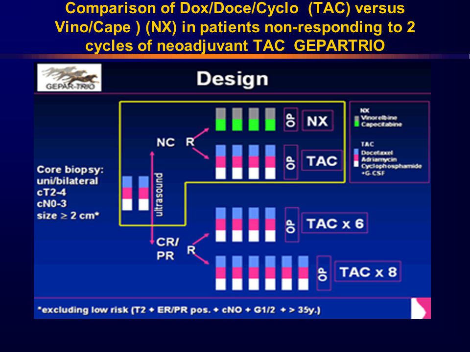Comparison of Dox/Doce/Cyclo (TAC) versus Vino/Cape ) (NX) in patients non-responding to 2 cycles of neoadjuvant TAC GEPARTRIO