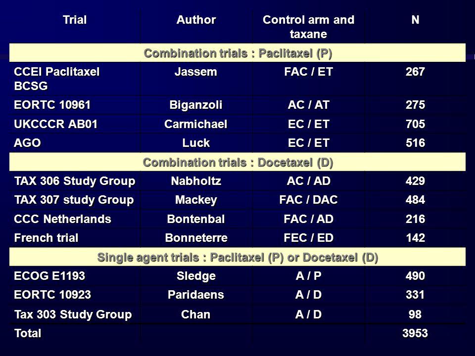 Combination trials : Paclitaxel (P) CCEI Paclitaxel BCSG Jassem