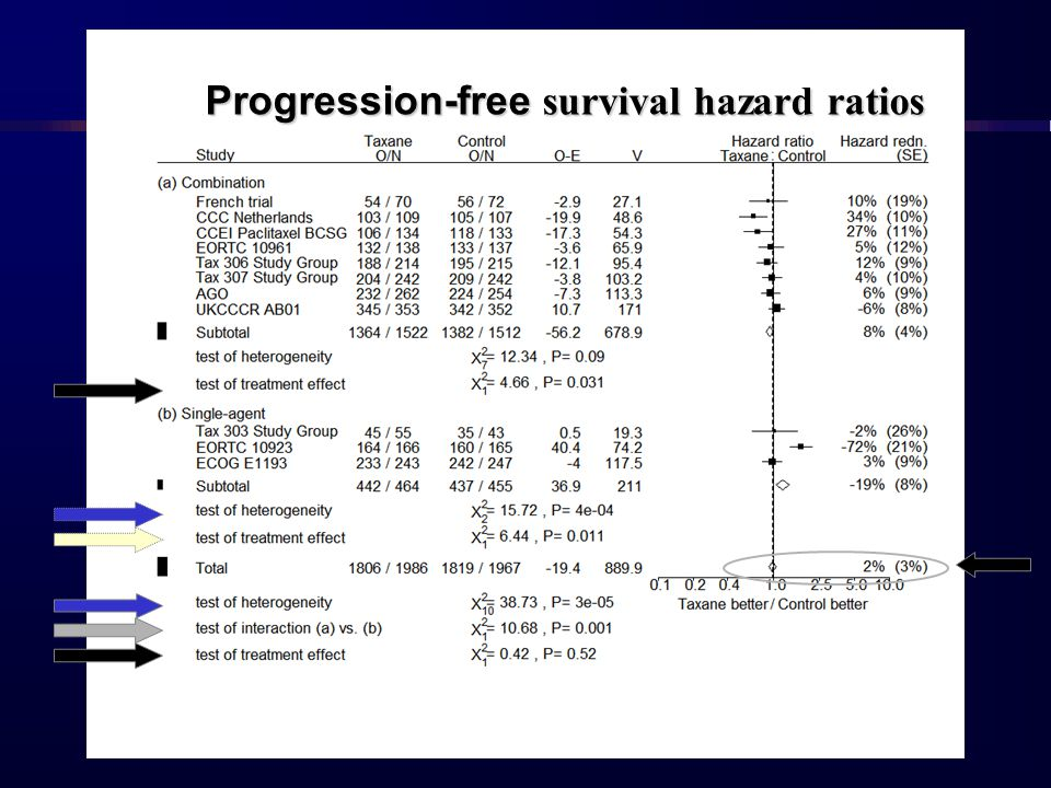 Progression-free survival hazard ratios