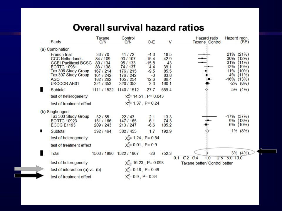 Overall survival hazard ratios