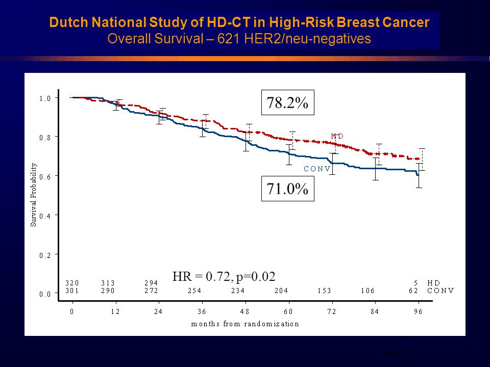 Dutch National Study of HD-CT in High-Risk Breast Cancer