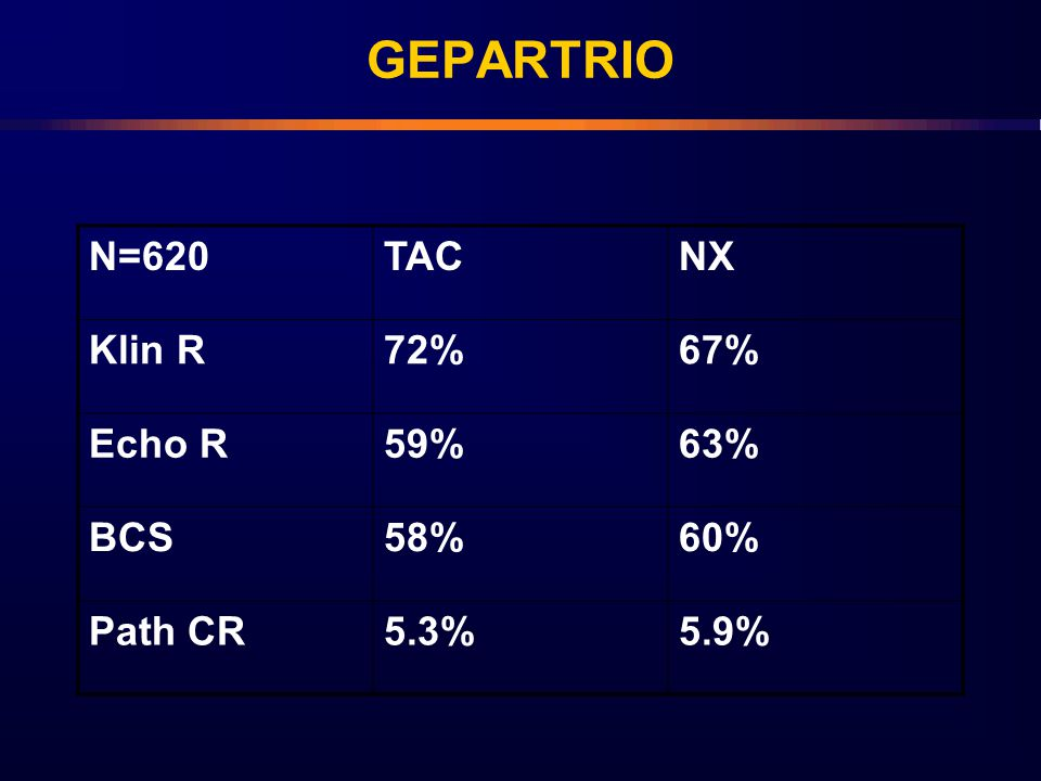 GEPARTRIO N=620 TAC NX Klin R 72% 67% Echo R 59% 63% BCS 58% 60%