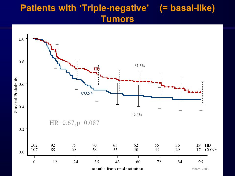 Patients with 'Triple-negative' (= basal-like) Tumors