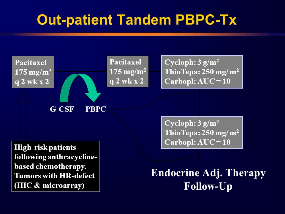 Out-patient Tandem PBPC-Tx