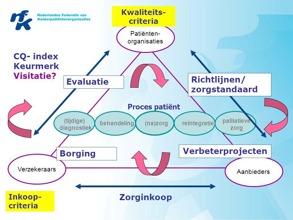 Patiënten- organisaties