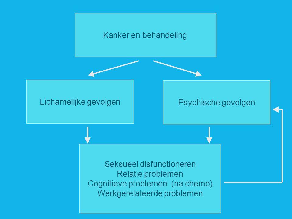 - Kanker en behandeling Lichamelijke gevolgen Psychische gevolgen