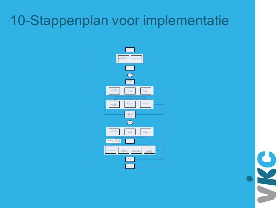 10-Stappenplan voor implementatie