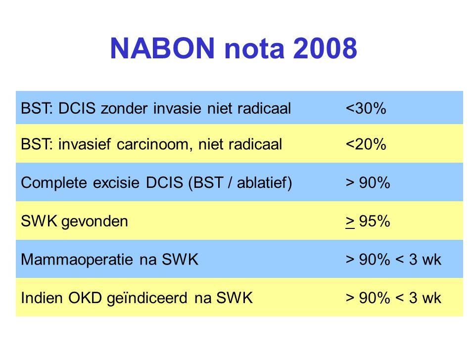 NABON nota 2008 BST: DCIS zonder invasie niet radicaal <30%
