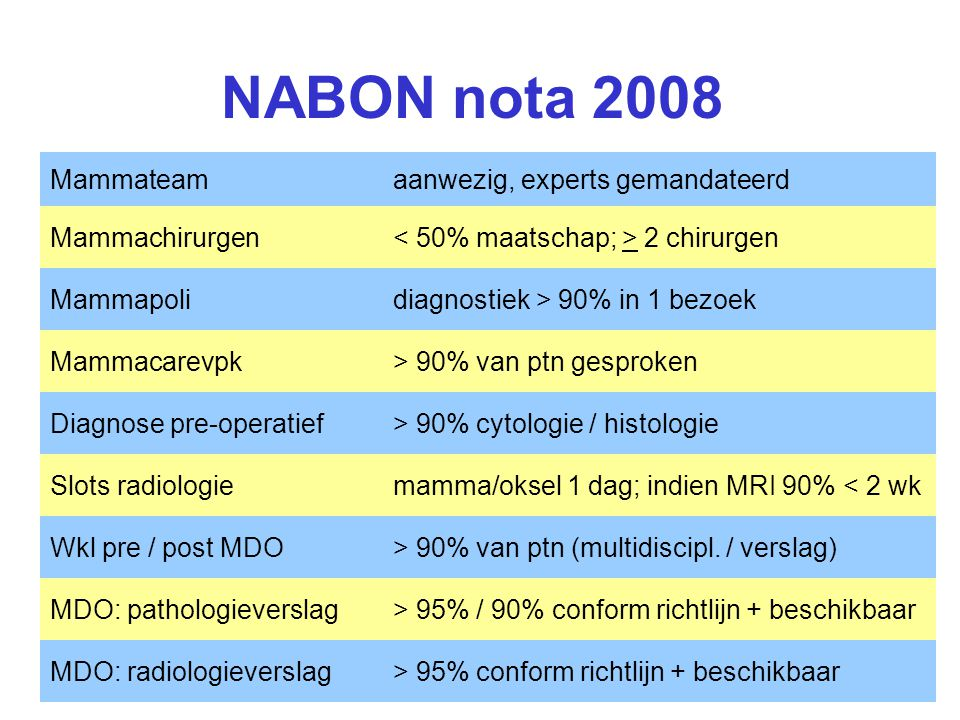 NABON nota 2008 Mammateam aanwezig, experts gemandateerd