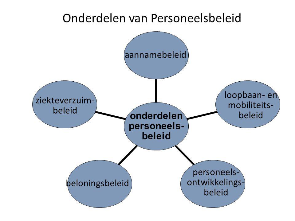 Onderdelen van Personeelsbeleid