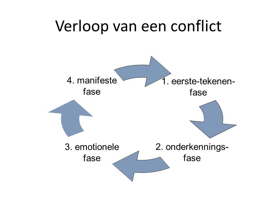 Verloop van een conflict
