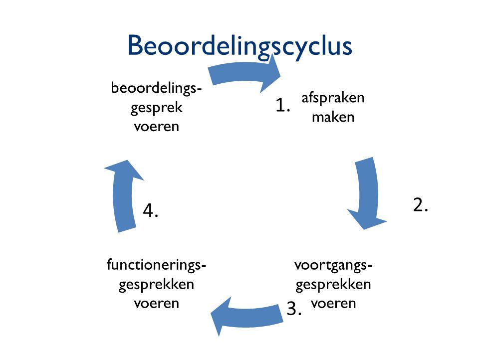 Beoordelingscyclus 1. 2. 4. 3. afspraken maken