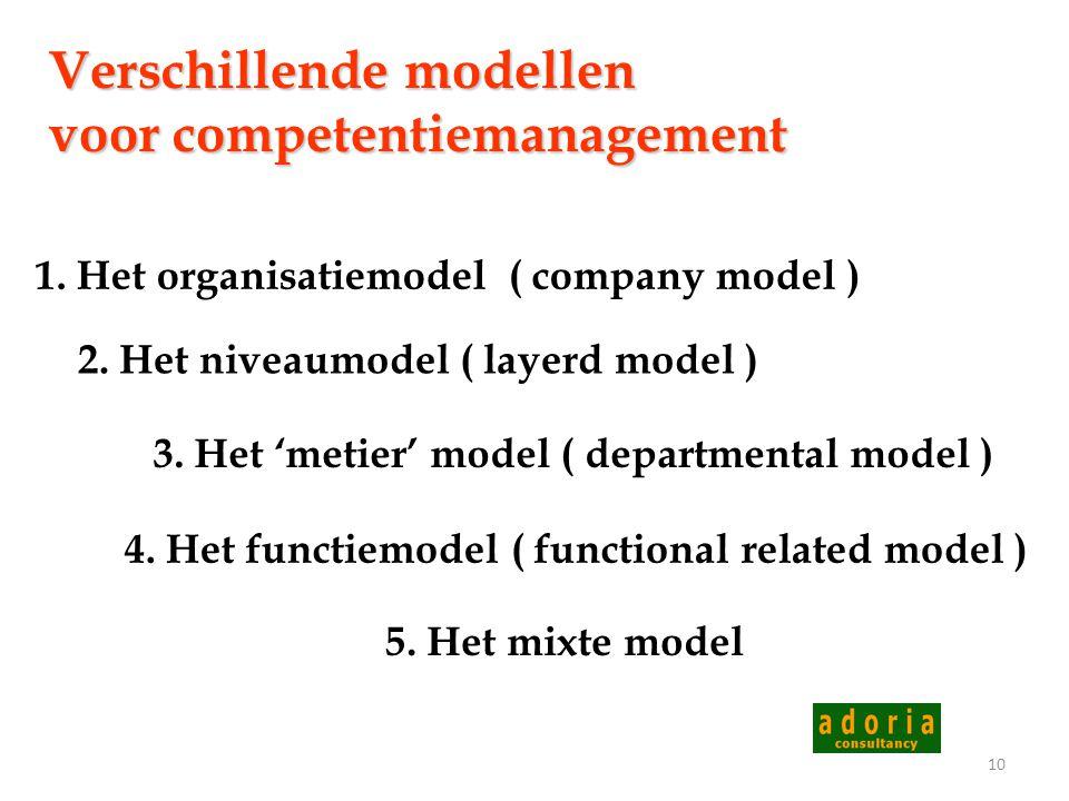 Verschillende modellen voor competentiemanagement