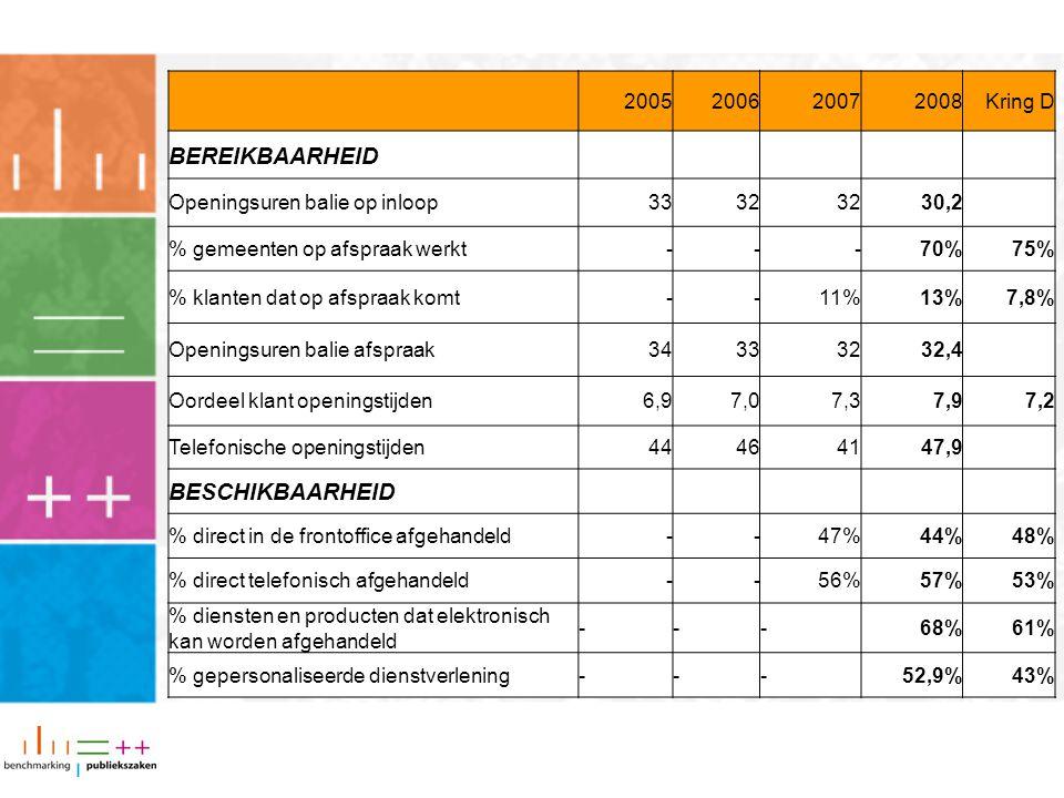 BEREIKBAARHEID BESCHIKBAARHEID 2005 2006 2007 2008 Kring D