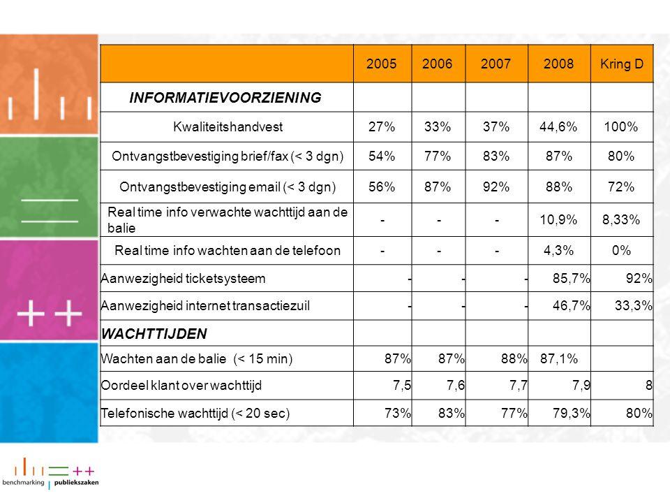 Brief op maat 2008 1. Inleiding 2. Uitkomsten per resultaatgebied