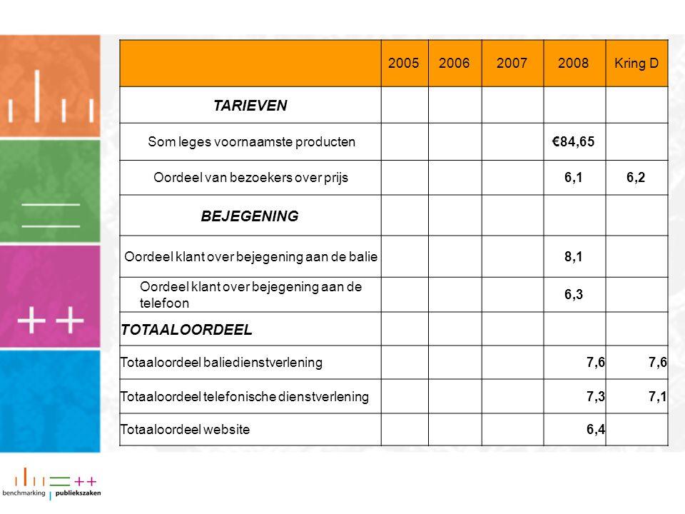 TARIEVEN BEJEGENING TOTAALOORDEEL 2005 2006 2007 2008 Kring D