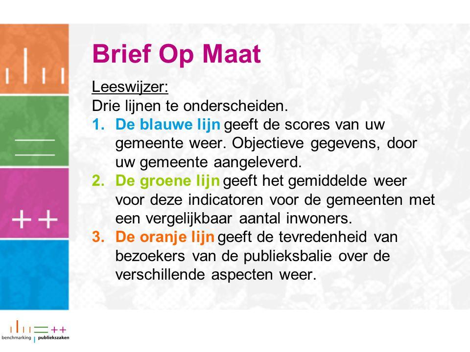 Brief Op Maat Leeswijzer: Drie lijnen te onderscheiden.