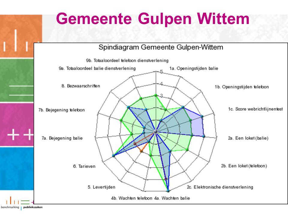Gemeente Gulpen Wittem