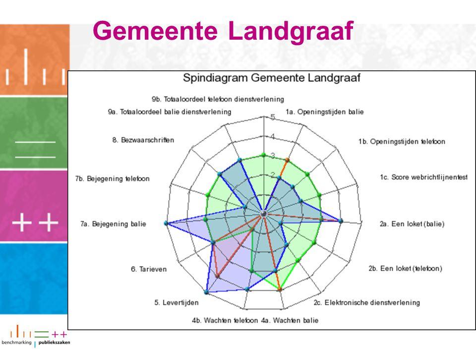 Gemeente Landgraaf